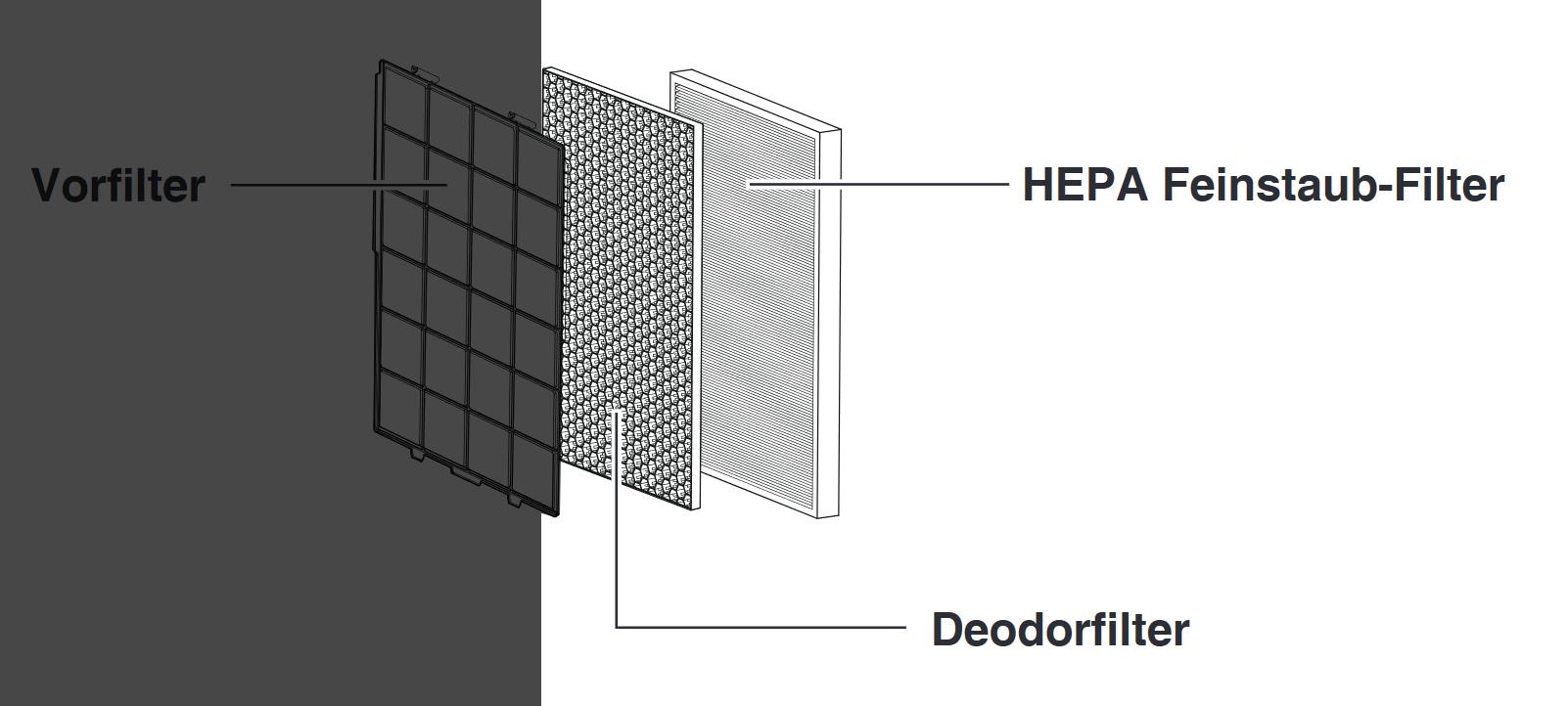 Filterset für Luftreiniger- & Luftbefeuchter IDEAL AP35 H